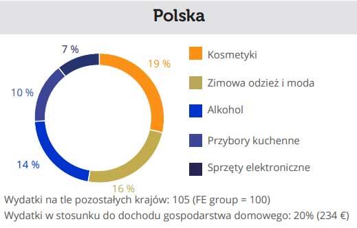popularne wydatki Polaków