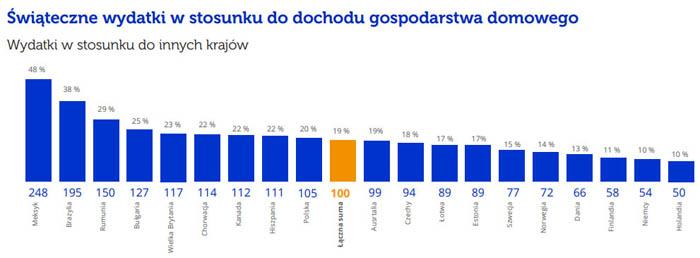 Świąteczne wydatki Polaków