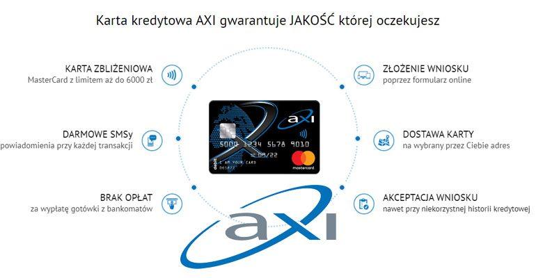 AXI Karta Kredytowa